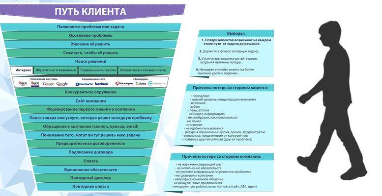 карта пути клиента