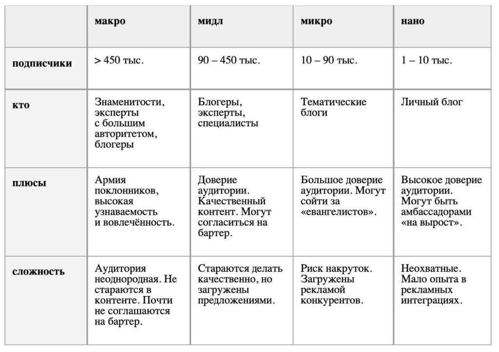 Классификация блогеров по версии imax