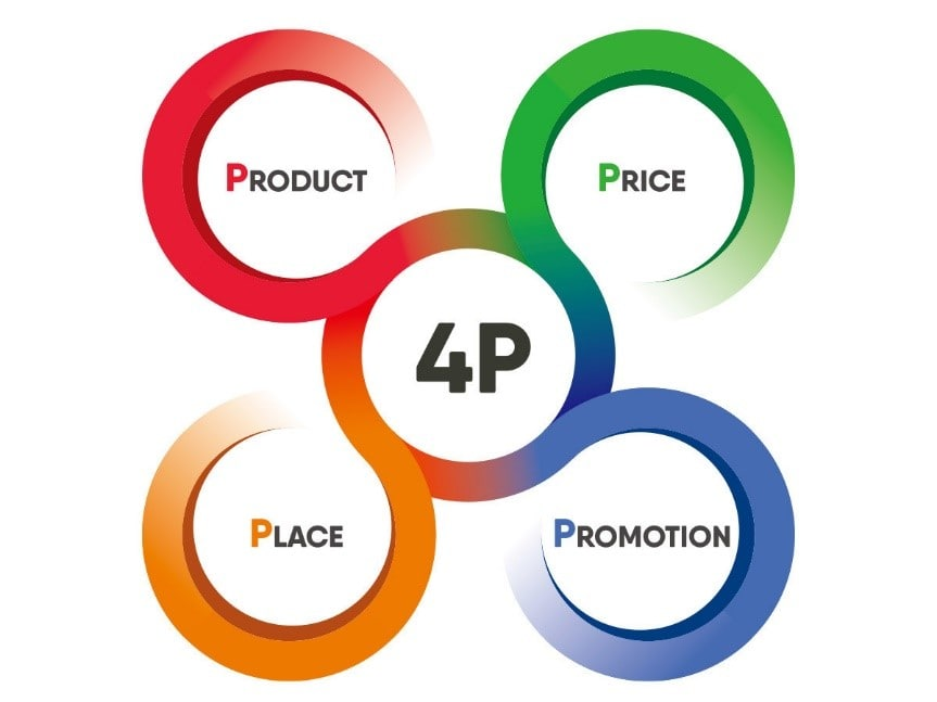 4P: Product, Price, Promotion, Place