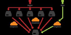 Что такое CDN и почему он необходим Вашему сайту?