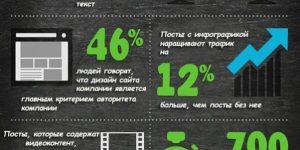 Важность визуального контента для продаж - #инфографика
