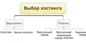 Хостинг виртуальный и VDS/VPS сервер - в чем отличие?